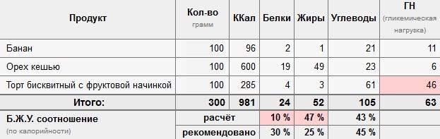 Калькулятор для расчета при похудении белки жиры