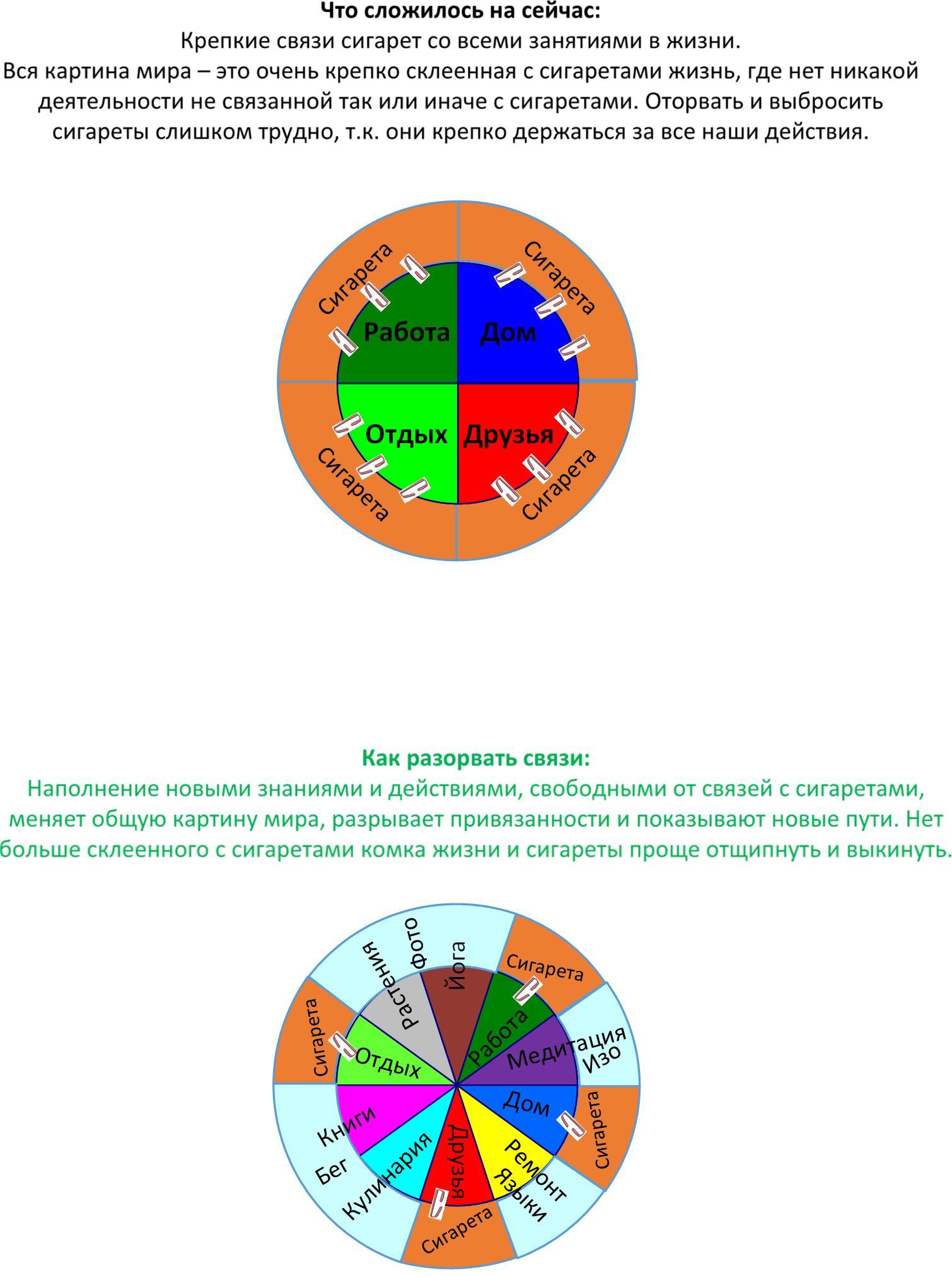 Диаграмма связей сигареты и деятельностей.jpg