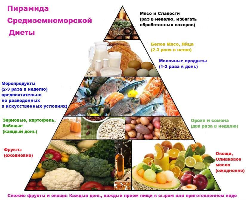 Таблица Средиземноморская Диета. Средиземноморская диета. Недельное меню