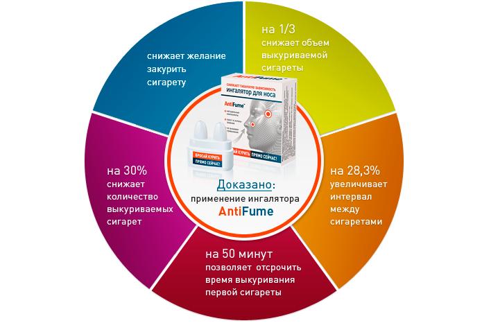 AntiFume эффективность