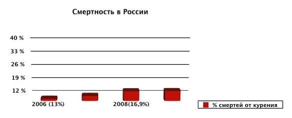 уровень алкоголизма в россии и сша
